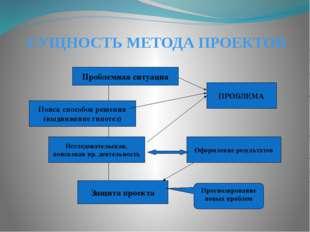 СУЩНОСТЬ МЕТОДА ПРОЕКТОВ Проблемная ситуация Поиск способов решения (выдвижен