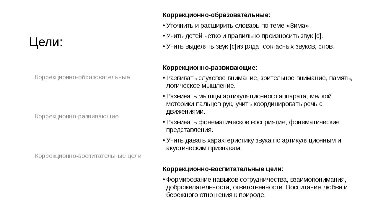 Цели: Коррекционно-образовательные: Уточнить и расширить словарь по теме «Зим...