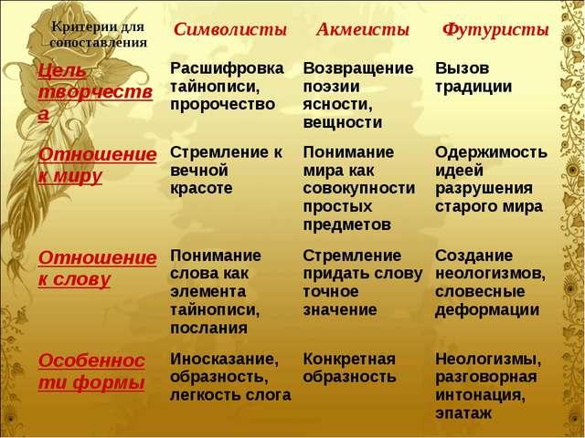 Критерии для сопоставленияСимволистыАкмеистыФутуристы Цель творчестваРасш...