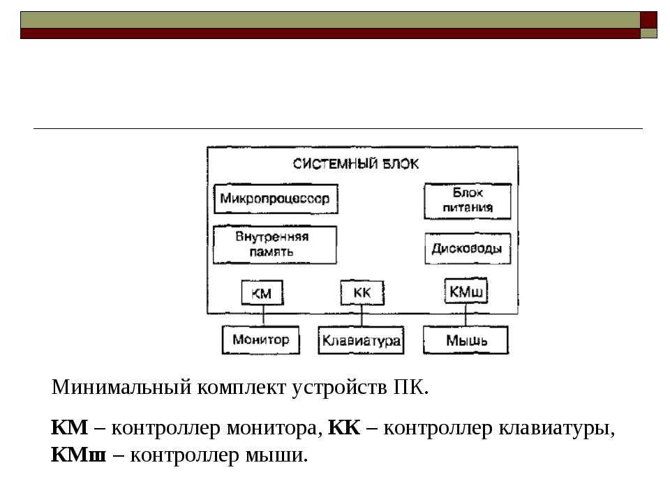 Минимальный комплект устройств ПК. КМ – контроллер монитора, КК – контроллер...