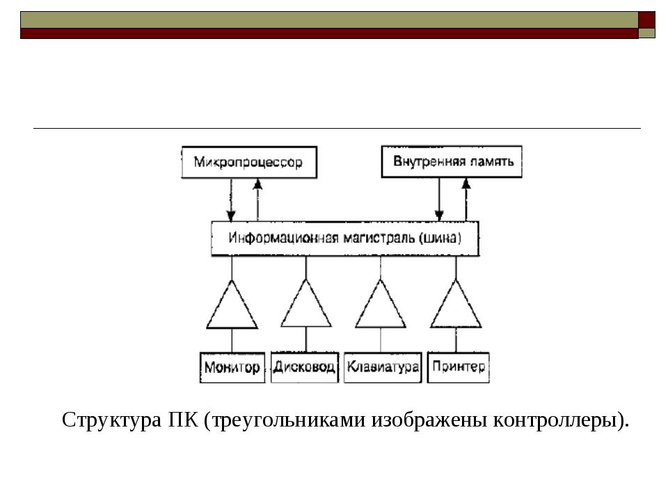Структура ПК (треугольниками изображены контроллеры).