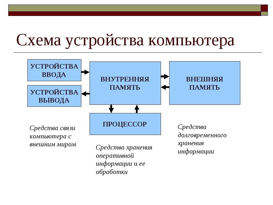 Схема устройства компьютера Средства связи компьютера с внешним миром Средств...