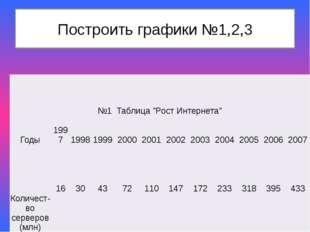 """Построить графики №1,2,3 №1 Таблица""""Рост Интернета"""" Годы 1997 1998 1999 2000"""