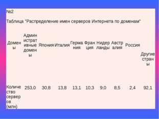 """№2 Таблица""""Распределение имен серверов Интернета по доменам"""" Домены Администр"""