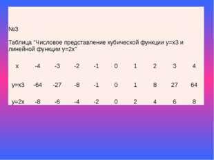 """№3 Таблица""""Числовое представление кубической функции у=х3и линейной функции у"""