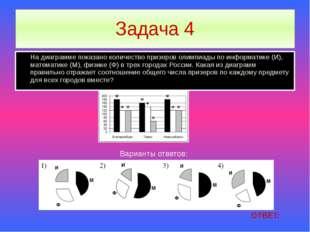 Задача 4 На диаграмме показано количество призеров олимпиады по информатике (
