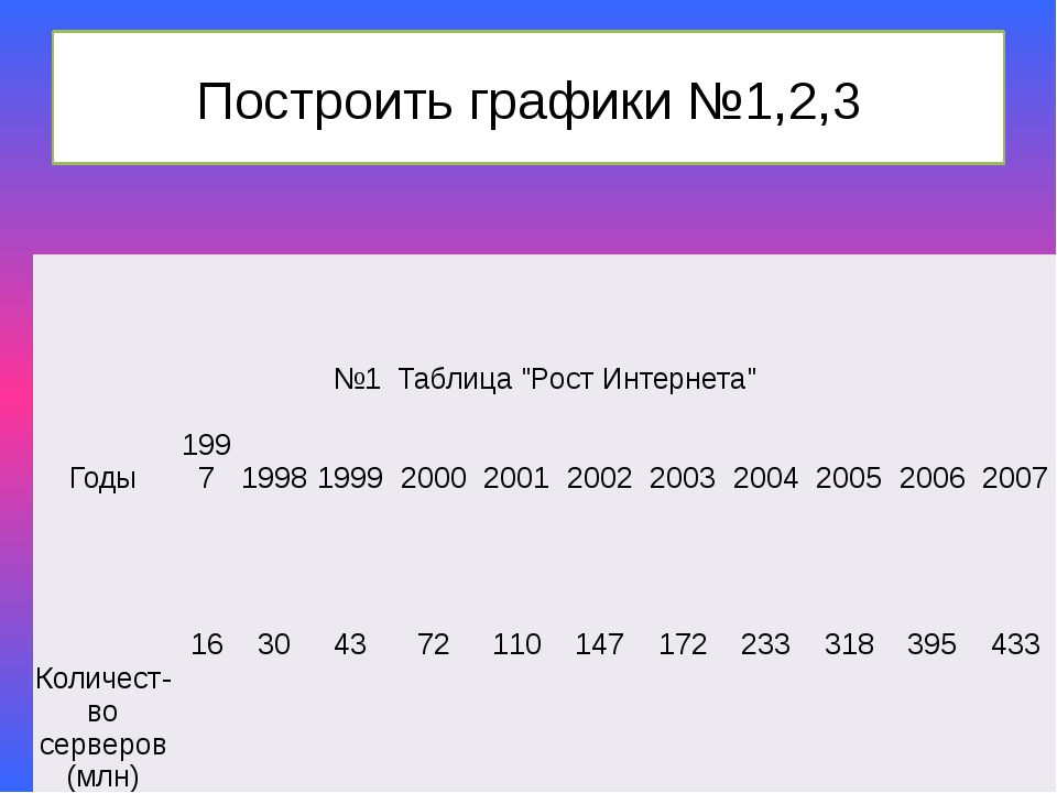 """Построить графики №1,2,3 №1 Таблица""""Рост Интернета"""" Годы 1997 1998 1999 2000..."""