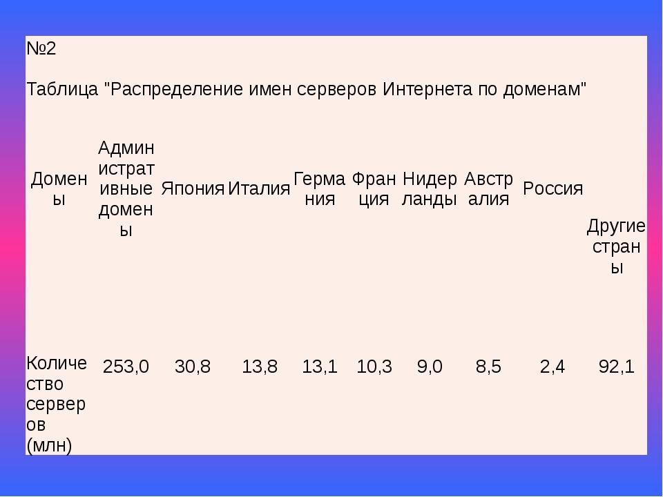 """№2 Таблица""""Распределение имен серверов Интернета по доменам"""" Домены Администр..."""