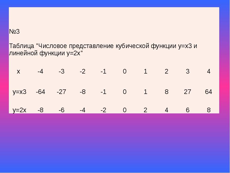 """№3 Таблица""""Числовое представление кубической функции у=х3и линейной функции у..."""