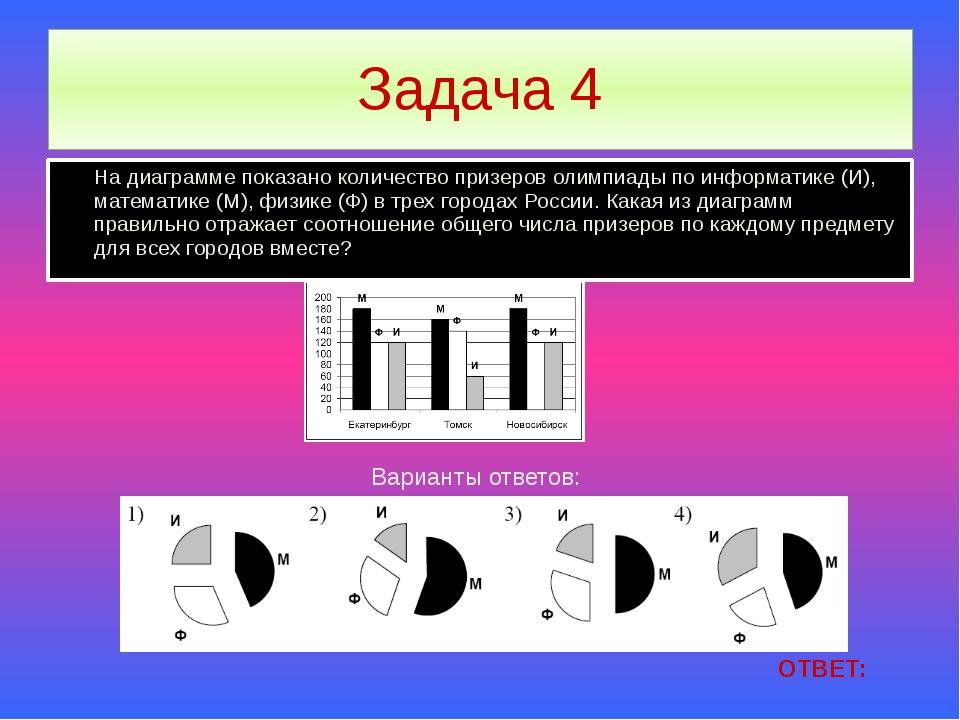 Задача 4 На диаграмме показано количество призеров олимпиады по информатике (...