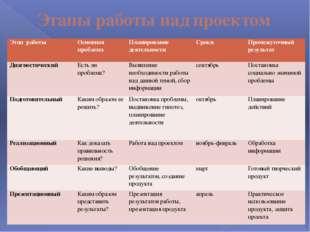 Этапы работы над проектом Этап работы Основная проблема Планирование деятельн