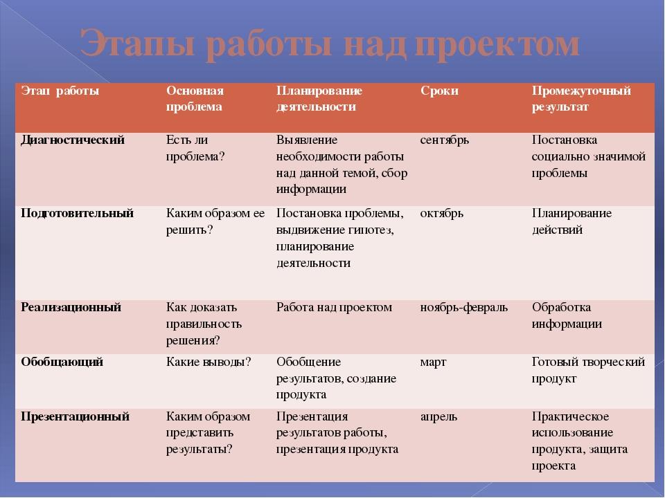 Этапы работы над проектом Этап работы Основная проблема Планирование деятельн...