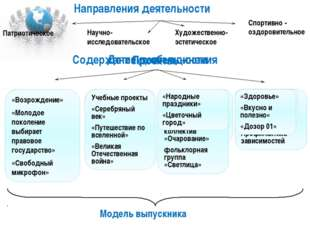 Направления деятельности Патриотическое Социализация Функционирование музея А
