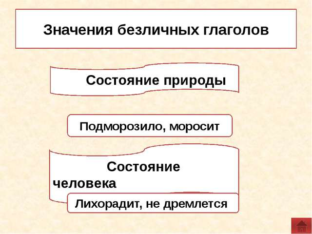 1. Определите, к какой группе относятся глаголы: 1) Обозначают состояние прир...