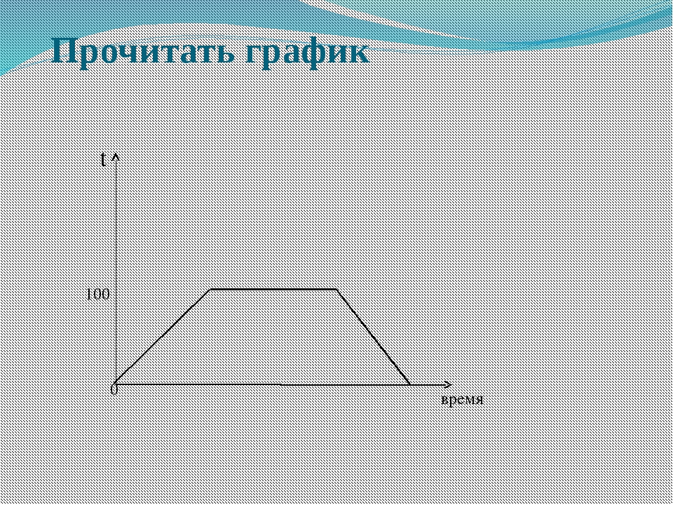 Прочитать график t время 0 100