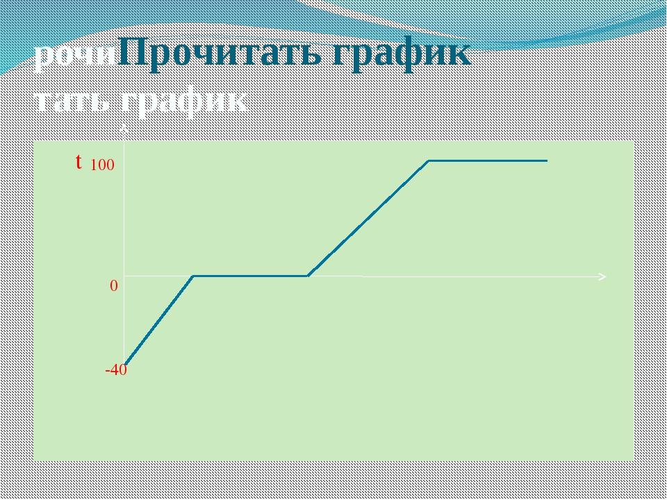 рочиПрочитать график тать график t 0 -40 100