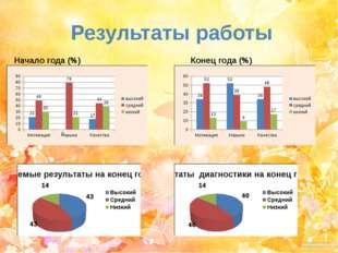 Результаты работы Начало года (%) Конец года (%)
