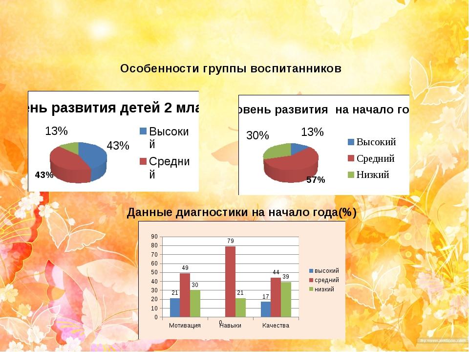 Особенности группы воспитанников Данные диагностики на начало года(%)