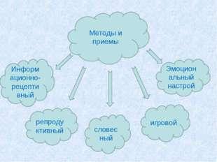 Методы и приемы Информационно-рецептивный репродуктивный словесный игровой Эм