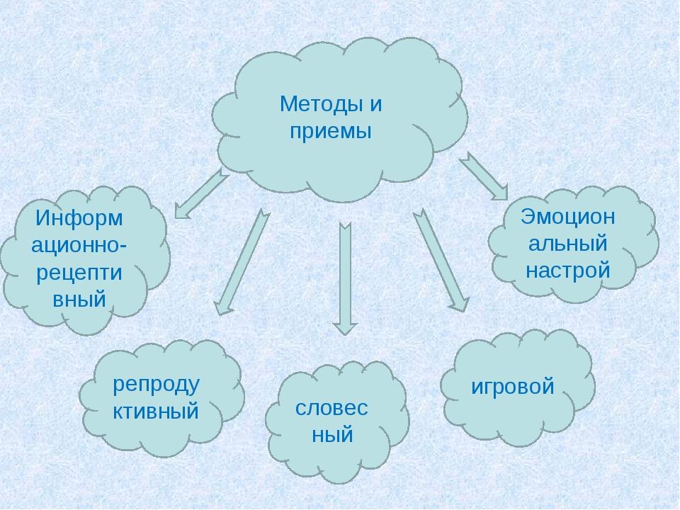 Методы и приемы Информационно-рецептивный репродуктивный словесный игровой Эм...