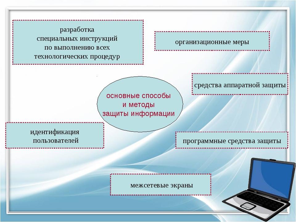 основные способы и методы защиты информации разработка специальных инструкций...