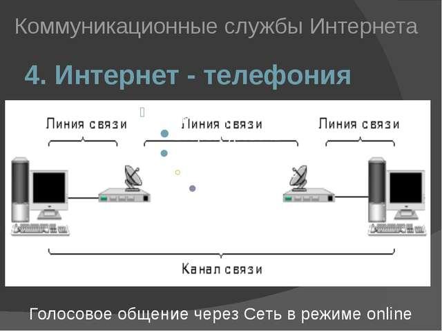 4. Интернет - телефония Коммуникационные службы Интернета Голосовое общение ч...