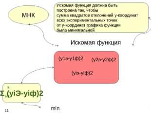 Искомая функция МНК (y1э-y1ф)2 (y2э-y2ф)2 (yiэ-yiф)2 Σ (yiЭ-yiф)2 11 i=1 k mi