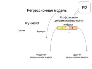 Регрессионная модель Функция График Формула Коэффициент детерминированности