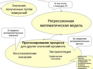Регрессионная математическая модель Значения, полученные путём измерений Прог