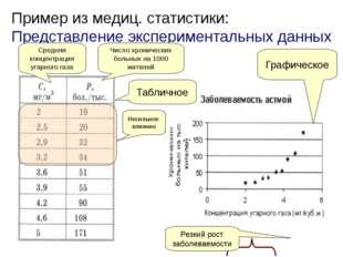 Пример из медиц. статистики: Представление экспериментальных данных Табличное