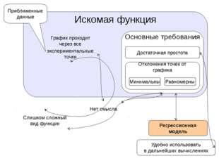 Искомая функция График проходит через все Слишком сложный вид функции экспери