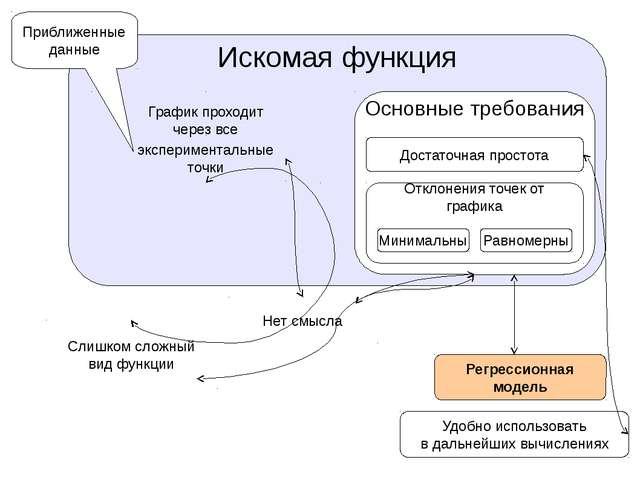 Искомая функция График проходит через все Слишком сложный вид функции экспери...