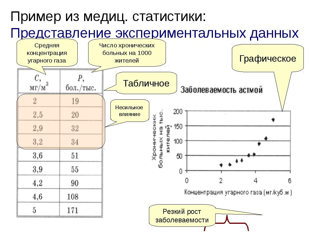 Пример из медиц. статистики: Представление экспериментальных данных Табличное...