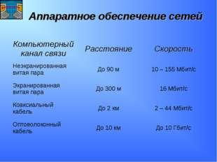 Аппаратное обеспечение сетей Компьютерный канал связиРасстояниеСкорость Неэ