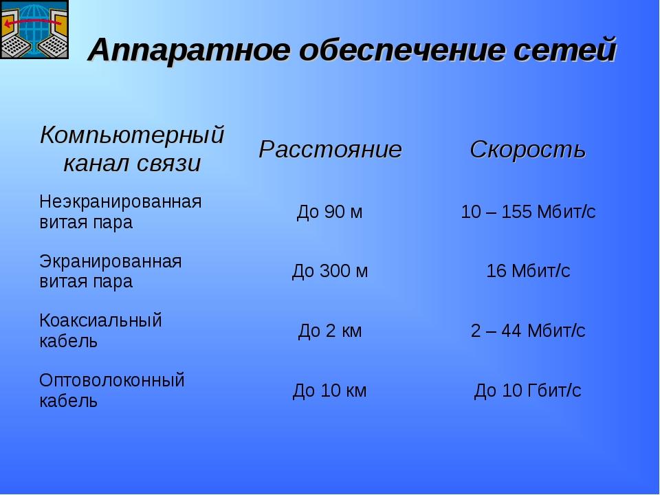 Аппаратное обеспечение сетей Компьютерный канал связиРасстояниеСкорость Неэ...