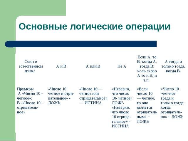 Симанова Т.С. Основные логические операции Союз в естественном языке  А и В...