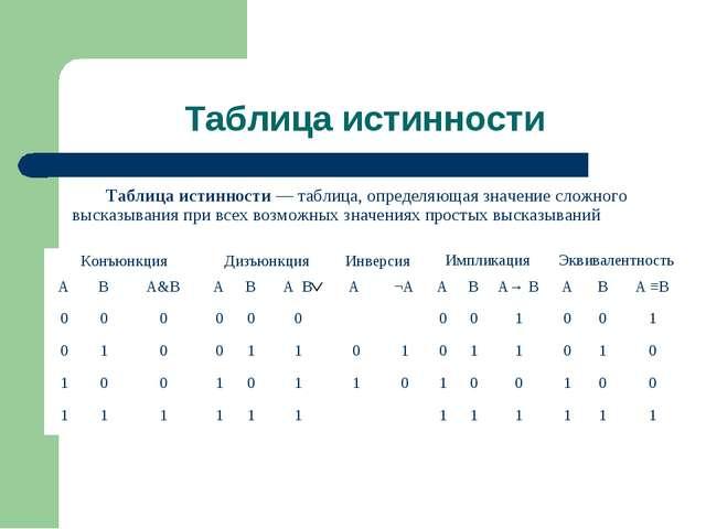 Таблица истинности Таблица истинности — таблица, определяющая значение сложно...