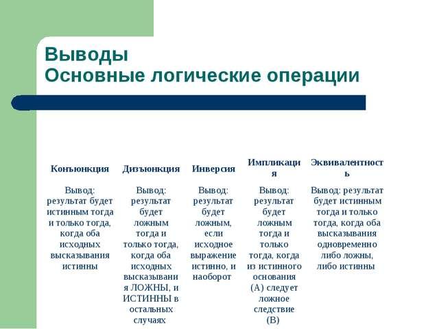 Выводы Основные логические операции КонъюнкцияДизъюнкцияИнверсияИмпликация...