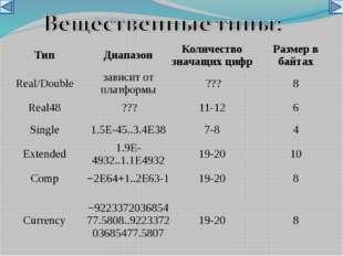 Тип Диапазон Количество значащих цифр Размер в байтах Real/Double зависит от