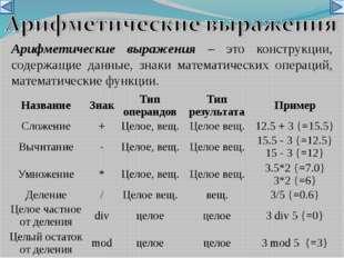 Арифметические выражения – это конструкции, содержащие данные, знаки математи
