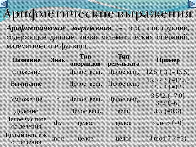 Арифметические выражения – это конструкции, содержащие данные, знаки математи...