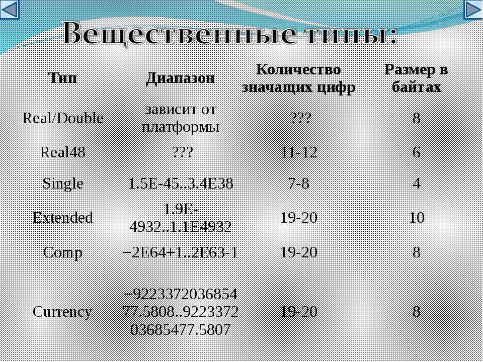 Тип Диапазон Количество значащих цифр Размер в байтах Real/Double зависит от...