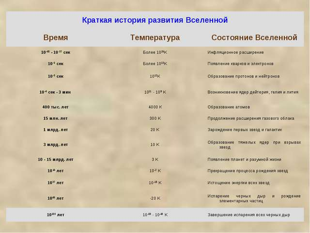 Краткая история развития Вселенной ВремяТемператураСостояние Вселенной 10-...