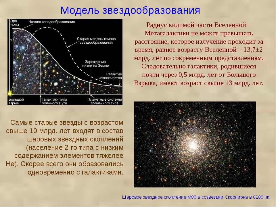 Модель звездообразования Радиус видимой части Вселенной – Метагалактики не мо...