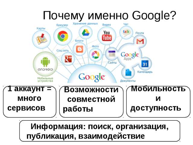 Почему именно Google? 1 аккаунт = много сервисов Возможности совместной работ...