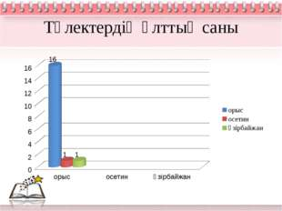 Түлектердің ұлттық саны