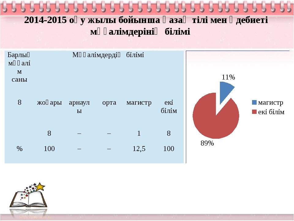 2014-2015 оқу жылы бойынша қазақ тілі мен әдебиеті мұғалімдерінің білімі Барл...