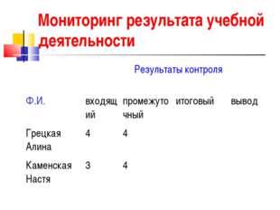 Мониторинг результата учебной деятельности  Результаты контроля  Ф.И.вход