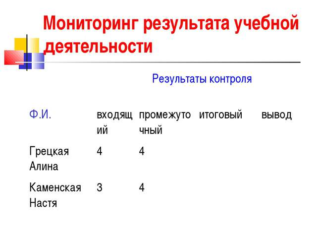 Мониторинг результата учебной деятельности  Результаты контроля  Ф.И.вход...