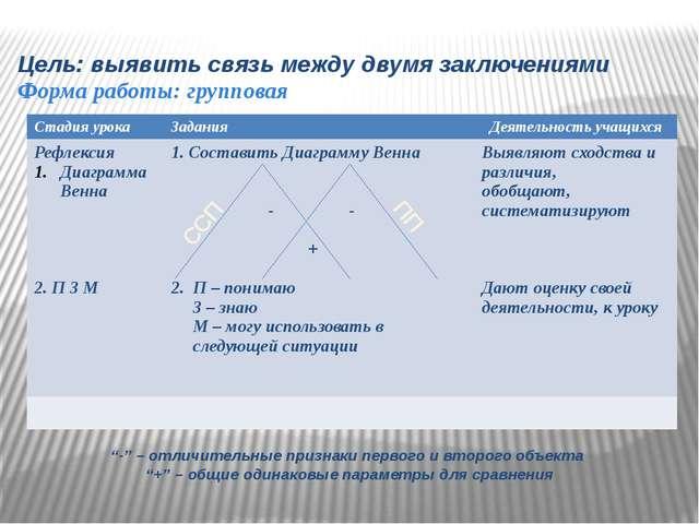 """Цель: выявить связь между двумя заключениями Форма работы: групповая ССП ПП """"..."""